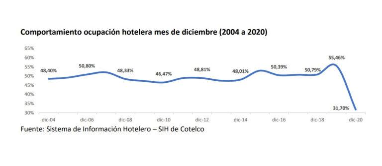 2020: año nefasto para la hotelería